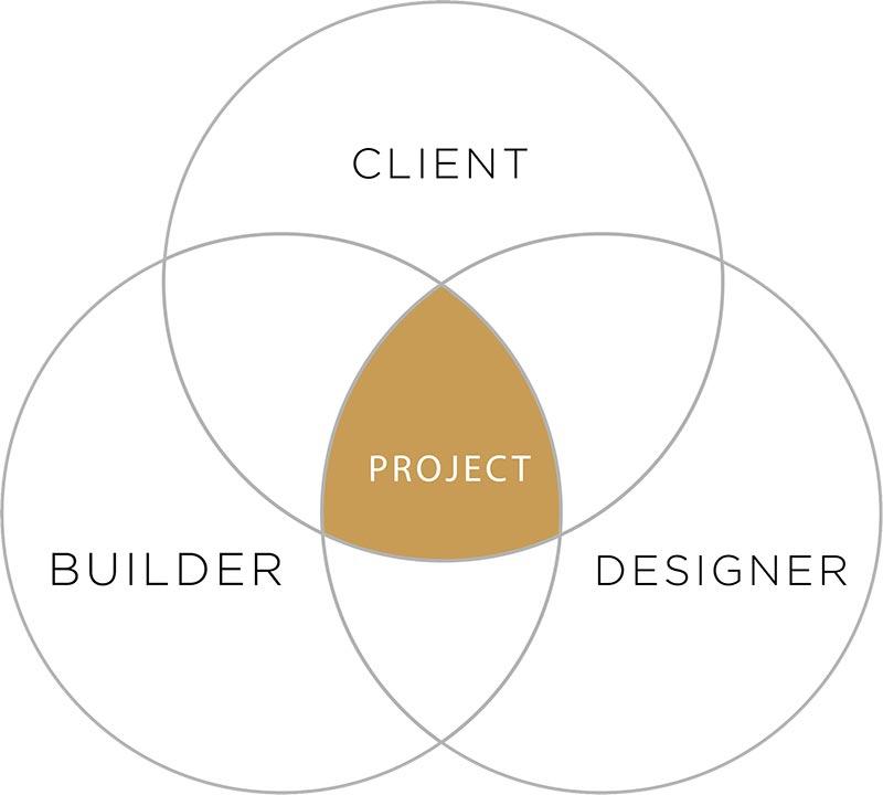 Client, Builder, Designer, Project Venn Diagram